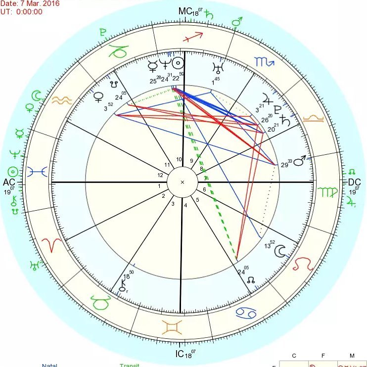 Natal Charts of Instagram Followers (pt.IV)