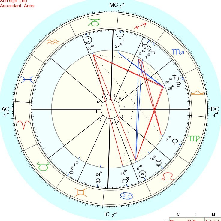 Natal Chart Archives Starcrow Astrology